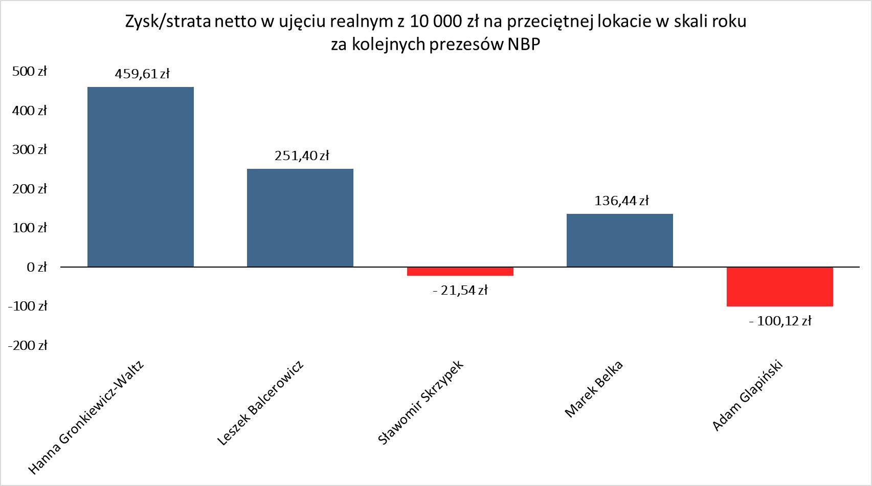 Dane dostępne od stycznia 1997 roku; od stycznia 2004 roku dane publikowane według nowej metodyki Źródło: Opracowanie własne FOR na podstawie danych NBP i GUS